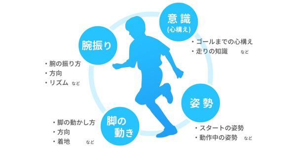 走る子供のイメージ